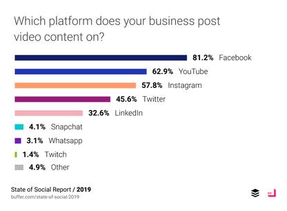 State of Social: Tổng quan Tiếp thị Truyền thông Xã hội 2019 11