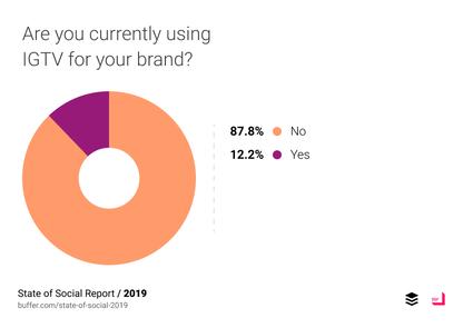State of Social: Tổng quan Tiếp thị Truyền thông Xã hội 2019 12