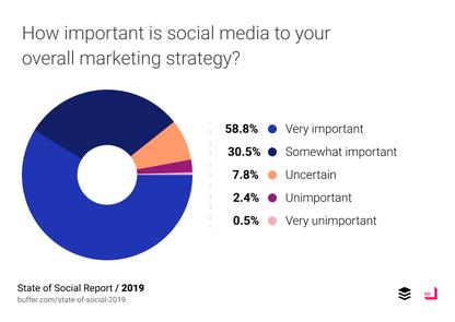State of Social: Tổng quan Tiếp thị Truyền thông Xã hội 2019 14