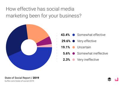 State of Social: Tổng quan Tiếp thị Truyền thông Xã hội 2019 15