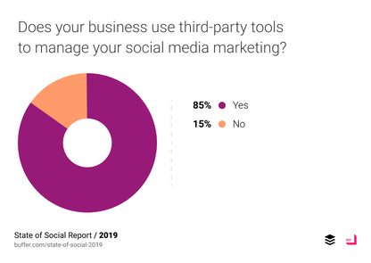 State of Social: Tổng quan Tiếp thị Truyền thông Xã hội 2019 16